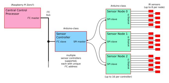 Track sensor network, block diagram