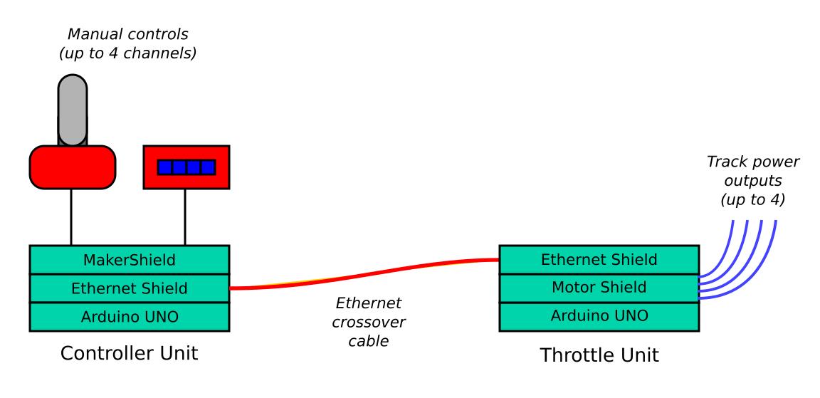 ThrottleSysV1