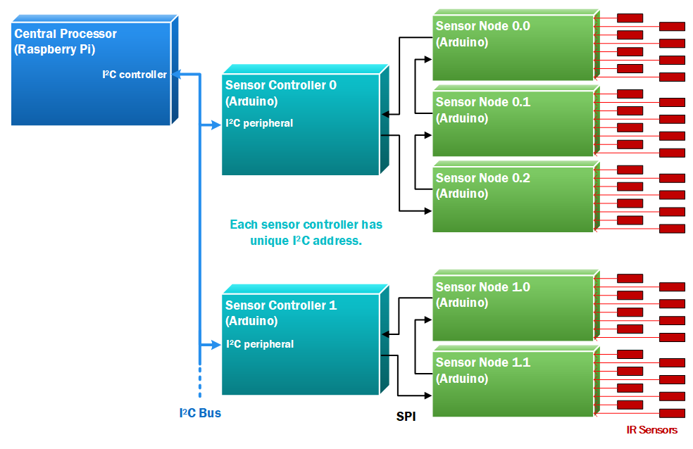 Track Sensor Network